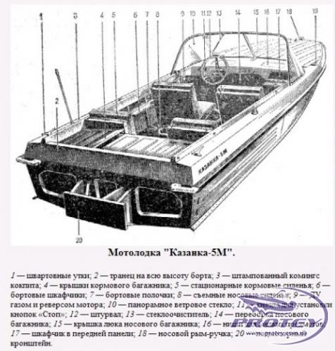 """Мотолодки """"Казанка-5"""", """"Казанка-5М"""", """"Казанка-5М2"""", """"Казанка-5М3"""", """"Казанка-5М4"""""""