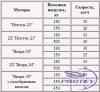 """Мотолодка """"Крым-3"""""""